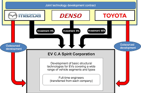all types of mazda cars toyota mazda and denso to collaborate on electric vehicles