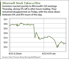 microsoft stock why the microsoft stock price fell today and why that s good