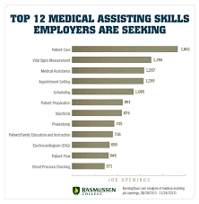 What Does Accreditation Mean On A Resume What Does A Medical Assistant Do
