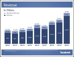 best buy quarterly sales facebook u0027s q4 2013 earnings business insider