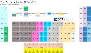 What Is Ar On The Periodic Table The Periodic Table Of Food Tech