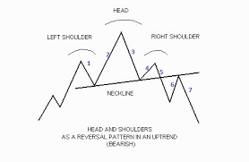 chart pattern trading system head and shoulder pattern trading system reliable and effective system