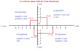 coordinate of a point coordinate point math tutorcircle com