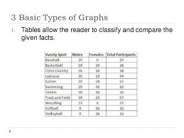 brilliant ideas of graphs charts and tables worksheets for sample