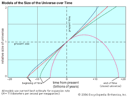 cosmology  expansion of universe over time    Kids Encyclopedia