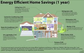 small green home plans cost efficient house plans most affordable homes to build energy