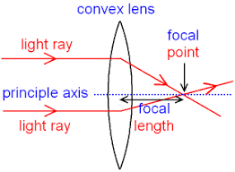 gcse physics what are ray diagrams what is the focal length