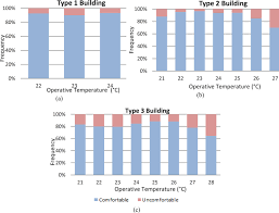 Ashrae Thermal Comfort Zone The Role Of Clothing In Thermal Comfort How People Dress In A