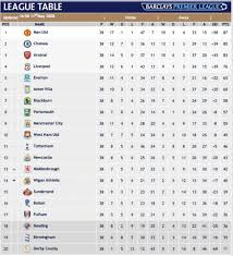 english soccer league tables barclays premier league ranking table conceptions de la maison