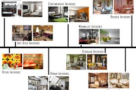 Home Decorating Styles List Home Interior Design Styles Cool Home Decorating Styles List For