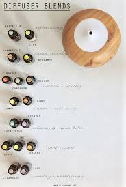 Essential Oil Diffuser scent your home naturally diffuser blends oil diffuser blends