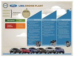 Ford Explorer 3 5 Ecoboost - ford invests 500 million in ohio engine plant creates 300 jobs