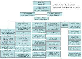 100 organizational structure template blank organizational