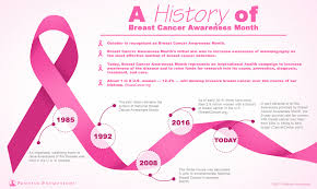 a history of breast cancer awareness month infographic