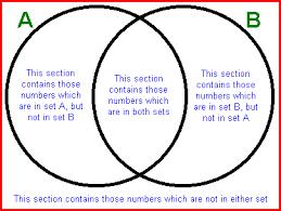 unit 1 section 3 sets and venn diagrams