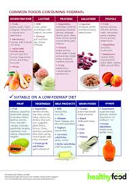 fod map living with ibs how the fodmap diet can change your the