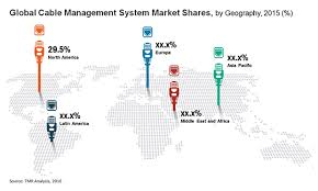 design criteria tmr cable management system market segment forecast analysis trends