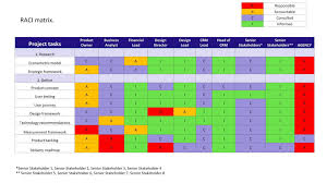 Raci Made Simple How To Create A Responsibility Assignment Matrix Rasci Matrix Template
