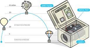 send a balloon how to send a balloon into space diy satellite