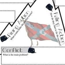 badge of courage plot chart organizer diagram crane freytag u0027s