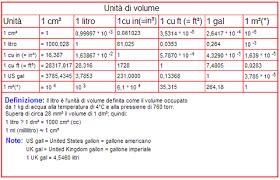 tabella conversione candele unità di misura e conversioni iz0upss jimdopage
