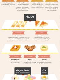 desserts infographics visual ly