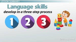 language skills in children development definition u0026 types