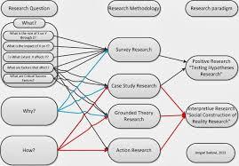help writing management dissertation methodology