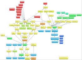 Mind Map Examples Integrated Marketing Example Mindmap U2013 Think Big Online