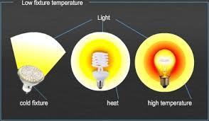 high temperature led light fixture led fluorescent ls led light bulbs led street ls słupsk