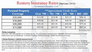 Expense Insurance Rates by Renters Insurance Guide Quote Statewide Insurance Agency