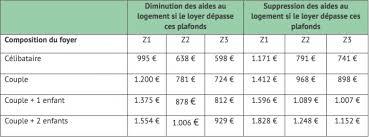 Aides Au Logement Caf Conséquences Du Changement De Mode De Calcul Des Aides Au
