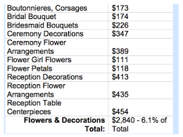 wedding flowers average cost a discussion on wedding budgets with nancy liu chin flirty