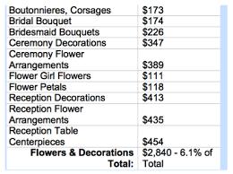wedding flowers estimate a discussion on wedding budgets with nancy liu chin flirty