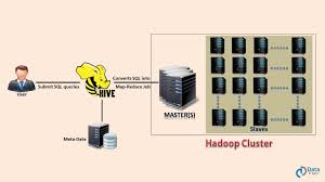 apache hive in depth hive tutorial for beginners dataflair