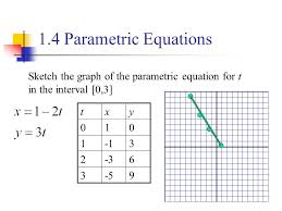1 1 lines increments if a particle moves from the point x1 y1 to