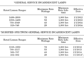 incandescent light bulb specifications incandescent ban evokes nanny state