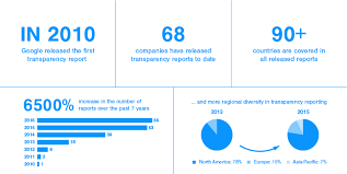 transparency reporting index access now