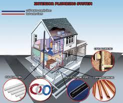 Home Plumbing System Repiping In Orlando Fl Shamrock Plumbing 407 292 8881