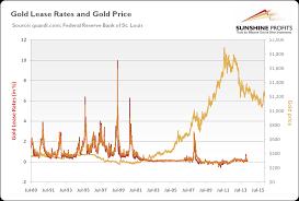 lease guide calculator gold lease rate explained sunshine profits