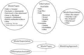 systems modeling and simulation applications for critical care