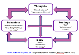 ten cognitive distortions u2022 common thinking errors in cbt