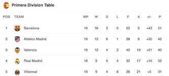 la liga live scores and table la liga table after matchday 19