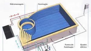 Muito Como construir uma piscina de alvenaria - Brasil Piscinas @HW17