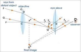 astronomical telescope and compound microscope tutorvista com