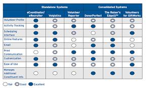 help desk software comparison chart on volunteer management software part 1 amt lab cmu