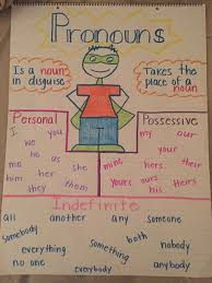 Personal And Possessive Pronouns Worksheet Personal Possessive Indefinite Pronouns Anchor Chart Fun Spanish