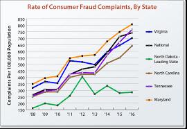 consumer fraud bureau virginia performs measuring virginia s success with consumer