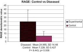 rage mrna expression and its correlation with nuclear factor kappa