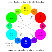 color wheel according to the srgb standard therefractedlig u2026 flickr